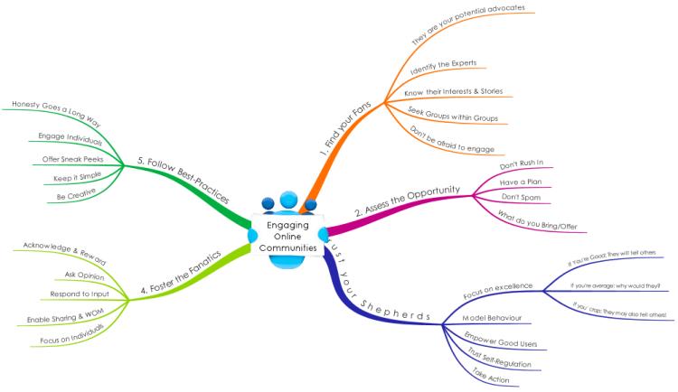 building online communities - Free Mindmap Online