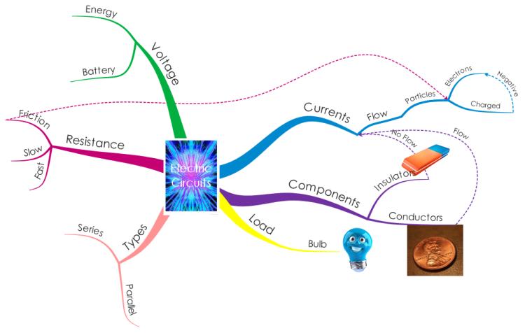 Circuits MindMap By Rhea & Jamie mind map