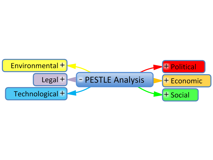 Mind Map Template PESTLE Analysis mind map – Pestle Analysis Template