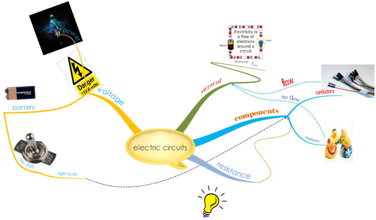 Electric Circuits by Alfie & Harry mind map