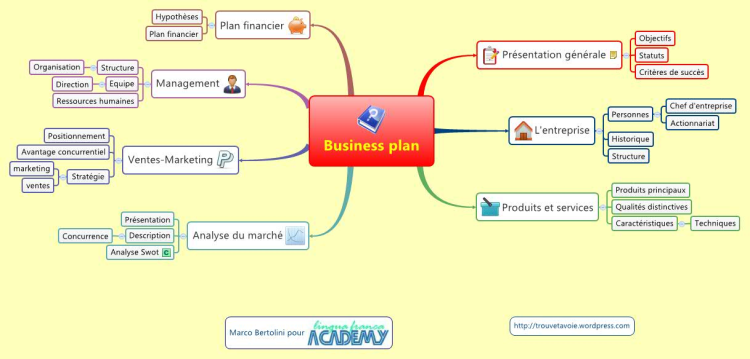 Business plan french template plan d 39 affaire modele en francais mind map biggerplate for Plan en d gratuit en ligne