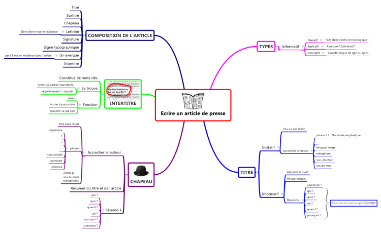 Populaire Ecrire un article de presse mind map | Biggerplate QC08