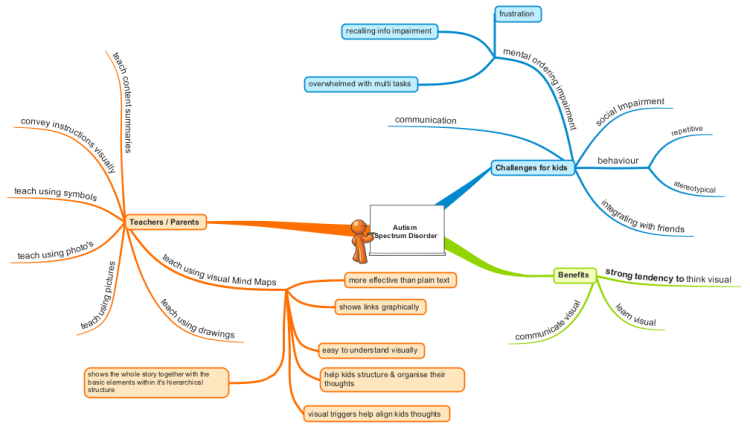 online mind mapping with Autism Spectrum Disorder on Introduction To Philosophy together with Spin Selling moreover Lessons Learned Template moreover 32 likewise Self Introduction.