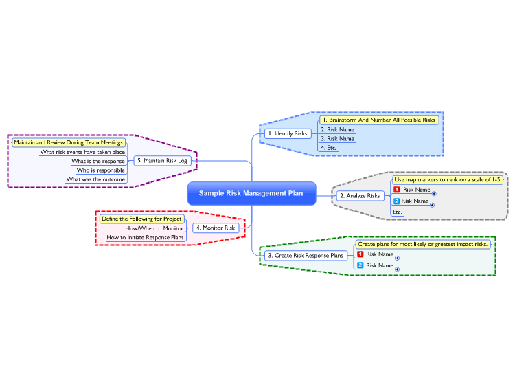 Sample Risk Management Plan Mind Map – Risk Management Plans