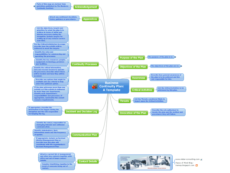 Business Continuity Plan A Template mind map – Continuity Plan Template