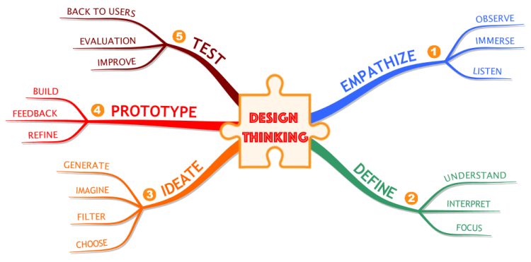 Imindmap The 5 Steps Of The Design Thinking Process Mind