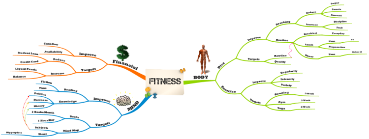 Imindmap Fitness Mind Map Mind Map Biggerplate