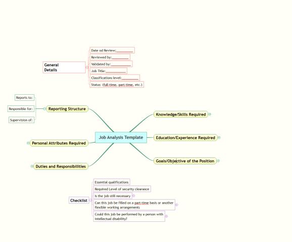 Job Analysis Template mind map – Job Analysis Template