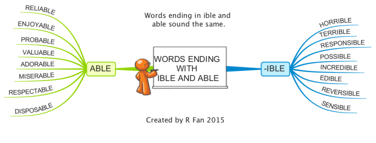 Spelling words ending with -ible and -able mind map