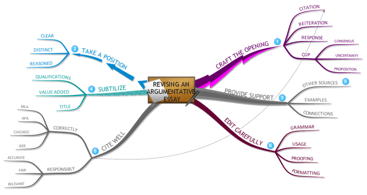 imindmap revising an argumentative essay mind map biggerplate revising an argumentative essay