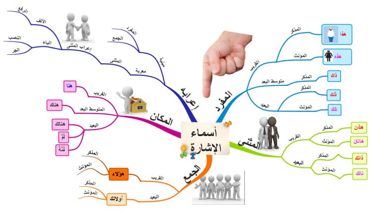 أسماء الإشارة mind map | Biggerplate