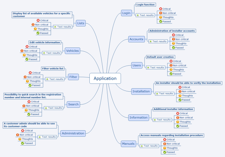 quality assurance application xmind mind map template
