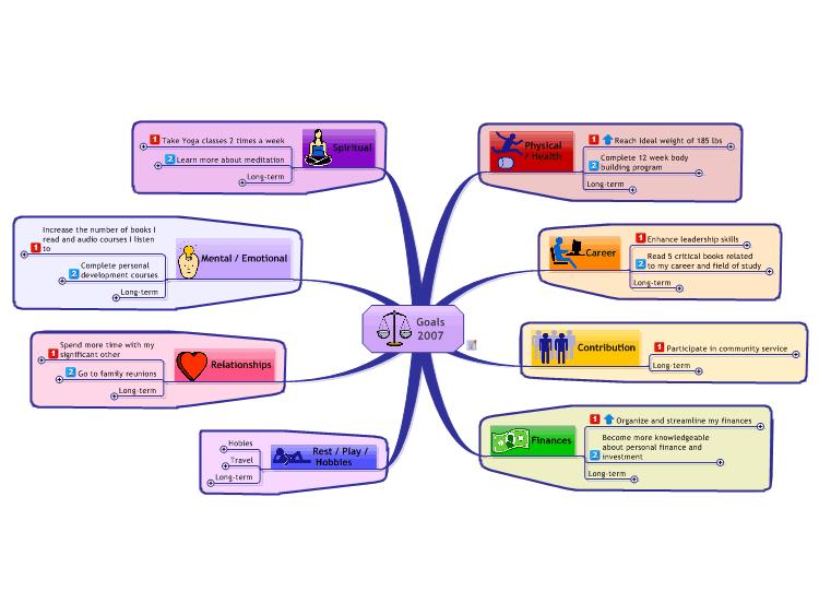 goals mind map template mind map - Create Mind Map Free
