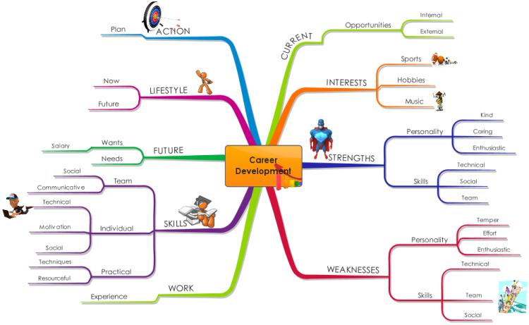 Career Development mind map