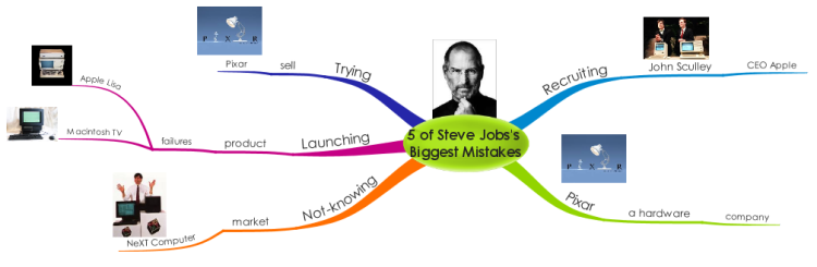 steve jobs' big five personality dimension